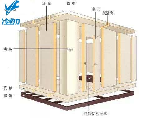 冷豹力 小型冷库的构造